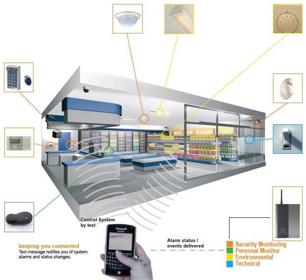 custom security alarms cornerstone protection